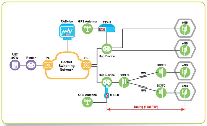 MiCLK Grandmaster aplication in Sync-Ethernet network with IEEE1588 PTP