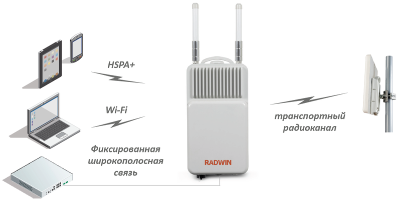 RADWIN-6000 wireless access point for 3G&WiFi